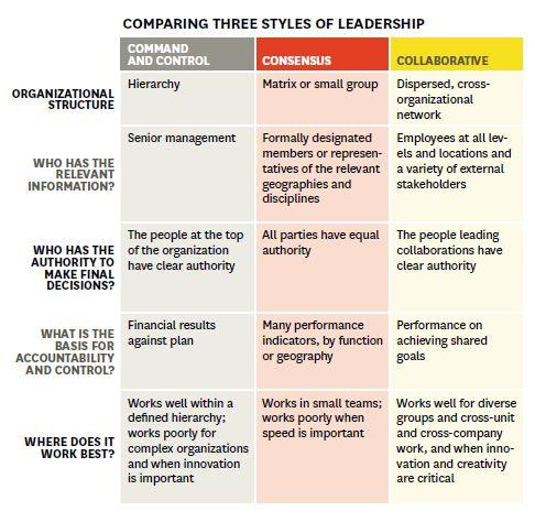 servant leadership harvard business review