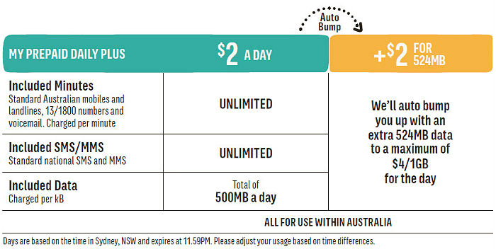 my prepaid daily plus review